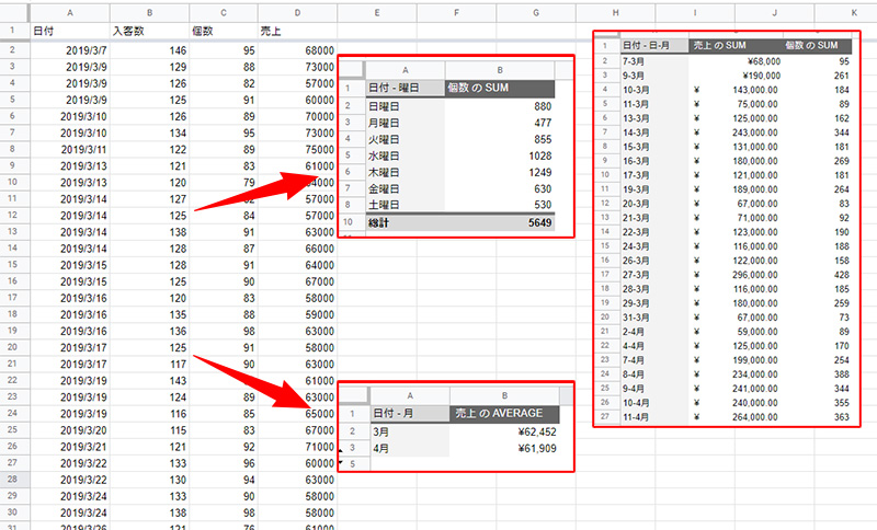 googlespreadsheet_pivot-table_grouping_by_week_month_topimage
